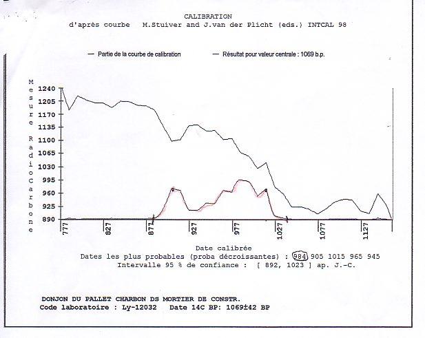 Résultats de datation du carbone